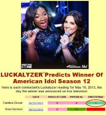 Luckalyzer predicts American Idol Season 12 winner