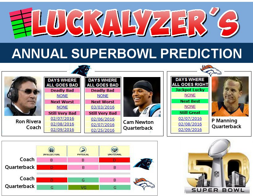 Superbowl 2016 Prediction